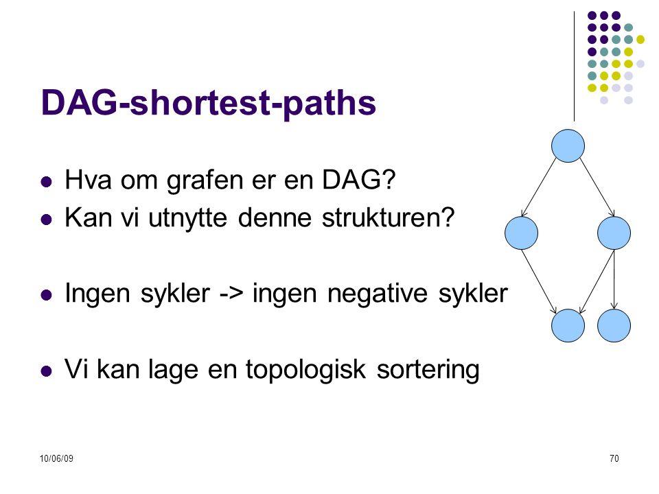 10/06/0970 DAG-shortest-paths  Hva om grafen er en DAG.