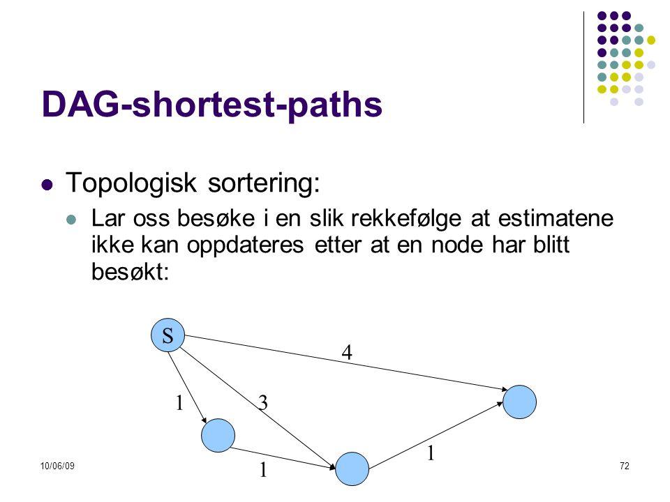 10/06/0972 DAG-shortest-paths  Topologisk sortering:  Lar oss besøke i en slik rekkefølge at estimatene ikke kan oppdateres etter at en node har blitt besøkt: S 13 1 4 1