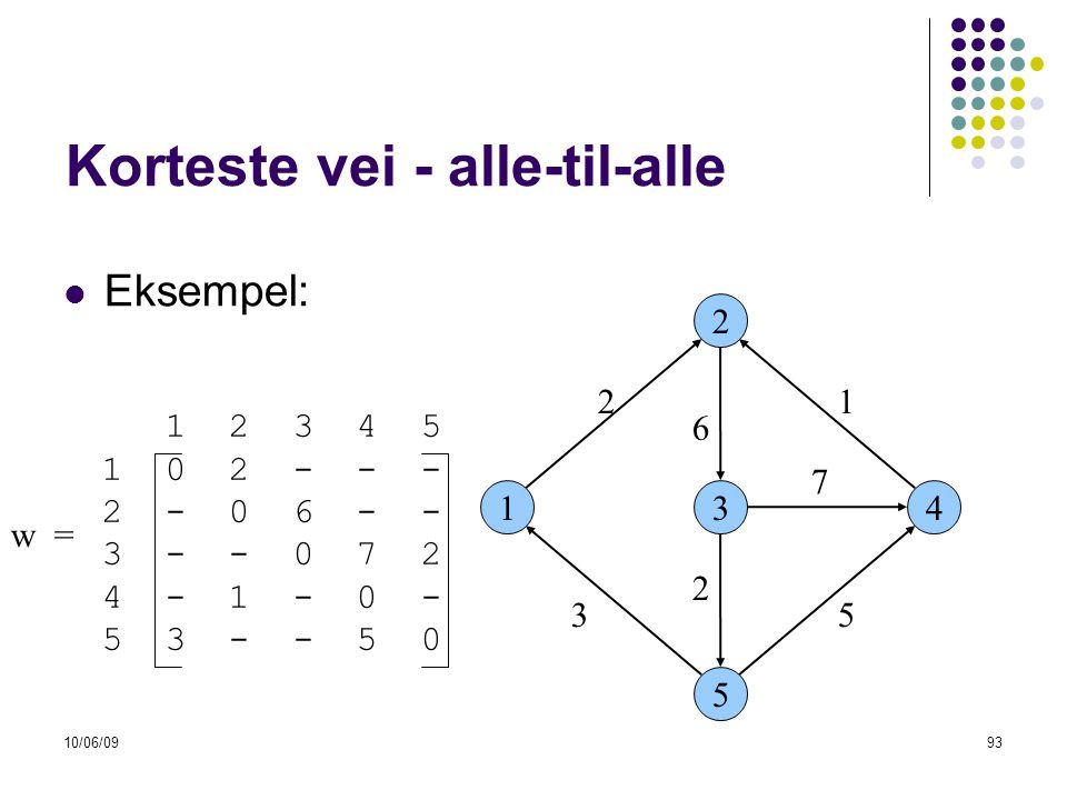 10/06/0993 Korteste vei - alle-til-alle  Eksempel: 13 2 5 4 53 6 21 7 2 1 2 3 4 5 1 0 2 - - - 2 - 0 6 - - 3 - - 0 7 2 4 - 1 - 0 - 5 3 - - 5 0 w =