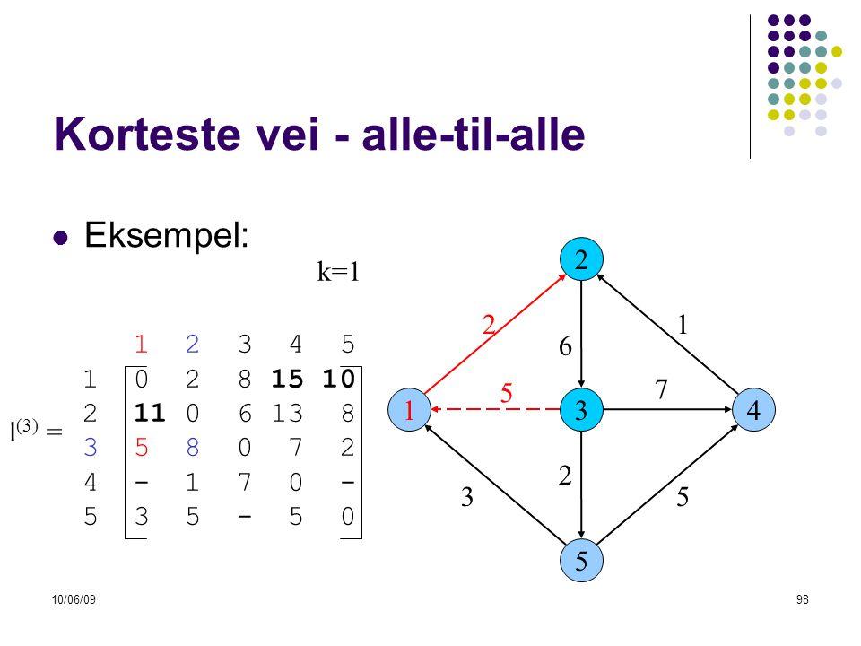 10/06/0998 Korteste vei - alle-til-alle  Eksempel: 13 2 5 4 53 6 21 7 2 l (3) = k=1 1 2 3 4 5 1 0 2 8 15 10 2 11 0 6 13 8 3 5 8 0 7 2 4 - 1 7 0 - 5 3 5 - 5 0 5