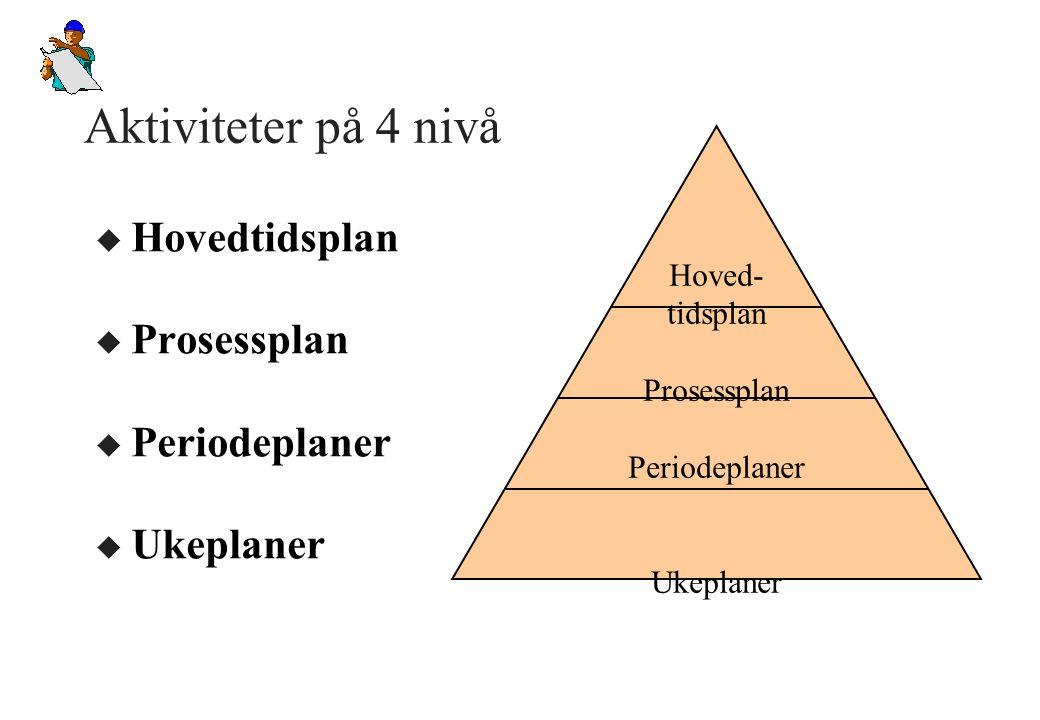 Aktiviteter på 4 nivå u Hovedtidsplan u Prosessplan u Periodeplaner u Ukeplaner Hoved- tidsplan Prosessplan Periodeplaner Ukeplaner