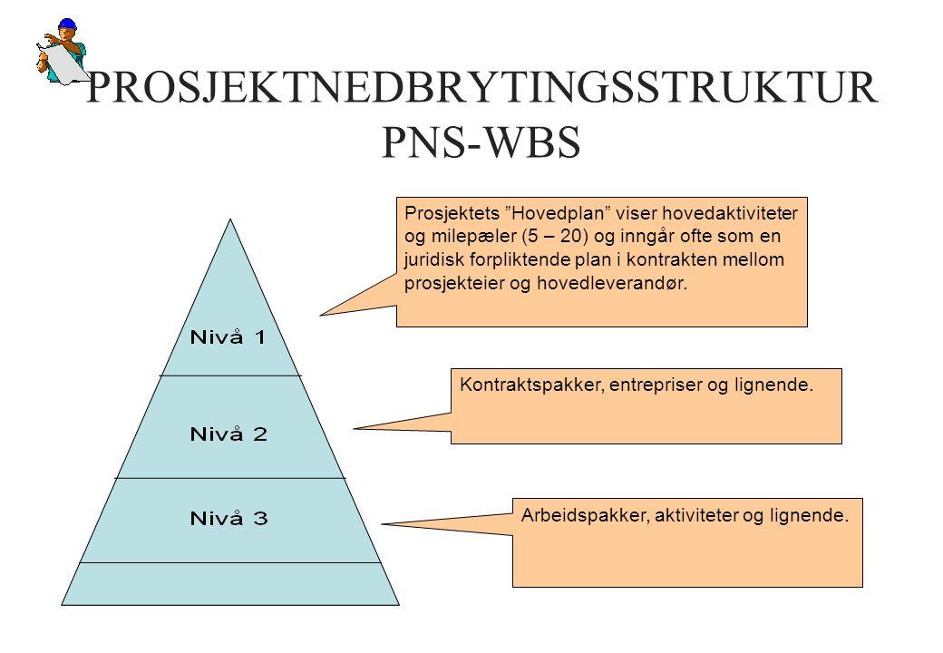 """PROSJEKTNEDBRYTINGSSTRUKTUR PNS-WBS Prosjektets """"Hovedplan"""" viser hovedaktiviteter og milepæler (5 – 20) og inngår ofte som en juridisk forpliktende p"""