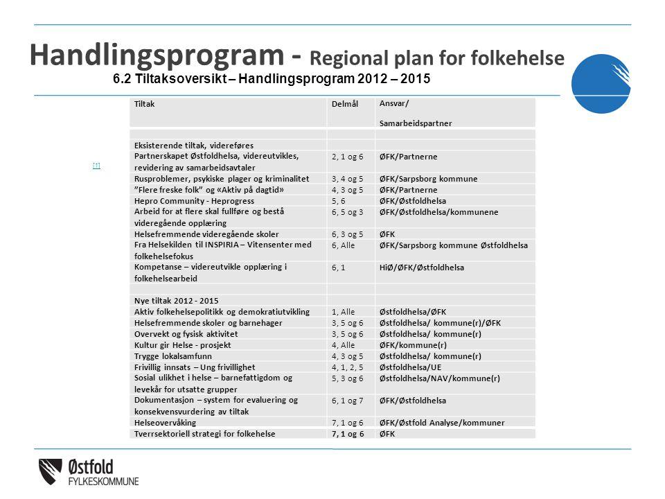 Handlingsprogram - Regional plan for folkehelse TiltakDelmålAnsvar/ Samarbeidspartner Eksisterende tiltak, videreføres Partnerskapet Østfoldhelsa, vid