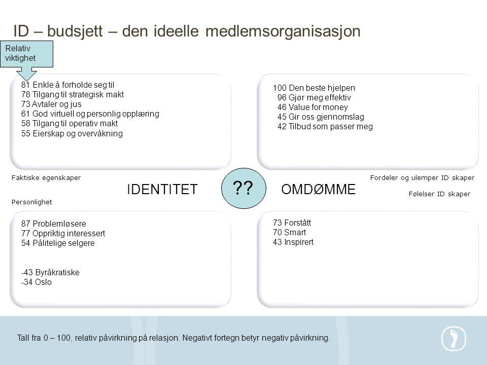 Faktiske egenskaperFordeler og ulemper ID skaper Personlighet Følelser ID skaper IDENTITETOMDØMME 81 Enkle å forholde seg til 78 Tilgang til strategis