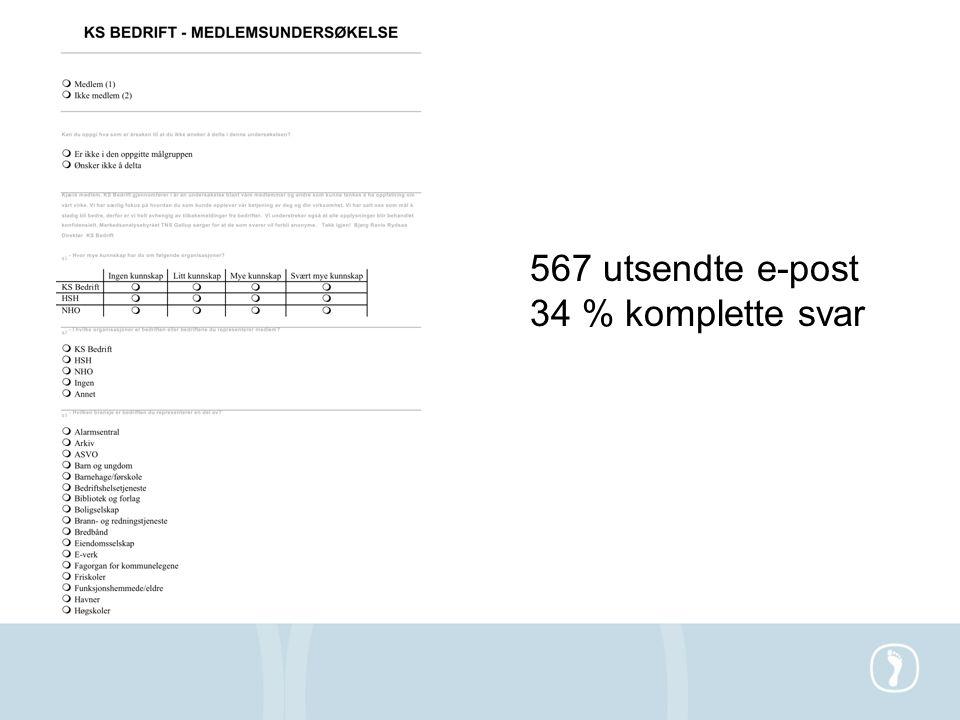 Antall svar pr. segment – totalt 410, 192 KS Bedrift, 61 HSH og 157 NHO