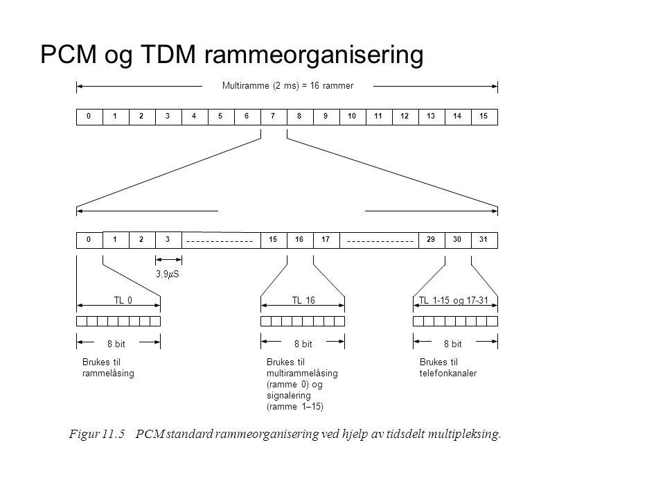 PCM og TDM rammeorganisering 0 123 151617293031 0123456789101112131415 Multiramme (2 ms) = 16 rammer 3,9  S TL 0TL 16TL 1-15 og 17-31 Brukes til ramm