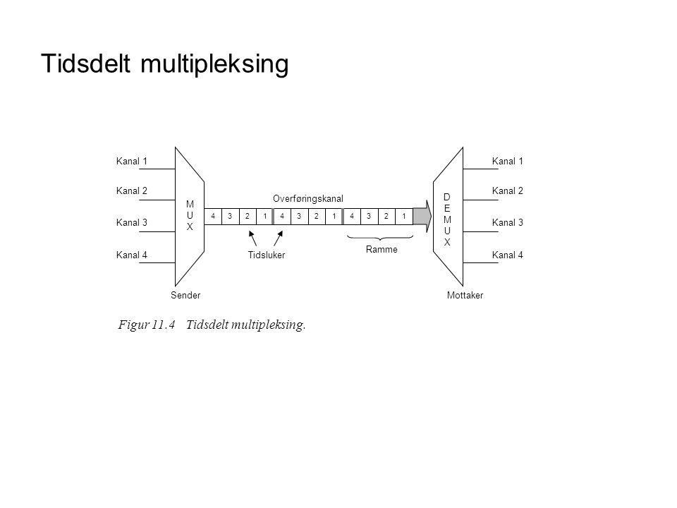 Tidsdelt multipleksing Overføringskanal Kanal 1 Kanal 2 Kanal 3 Kanal 4 Kanal 1 Kanal 2 Kanal 3 Kanal 4 MUXMUX DEMUXDEMUX SenderMottaker 432143214321