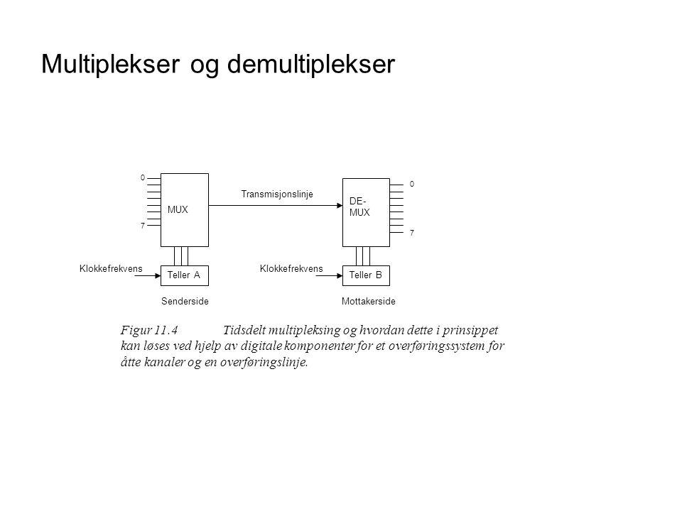 Multiplekser og demultiplekser MUX DE- MUX Teller ATeller B Transmisjonslinje 0 7 0 7 Klokkefrekvens SendersideMottakerside Figur 11.4Tidsdelt multipl
