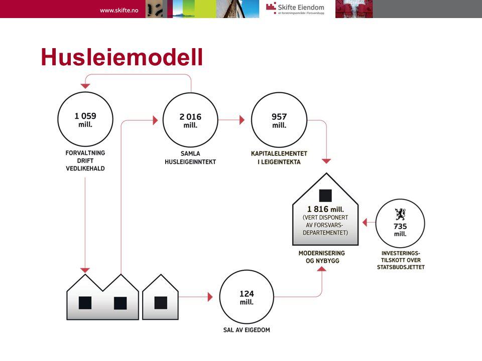 Husleiemodell Tall fra 2009