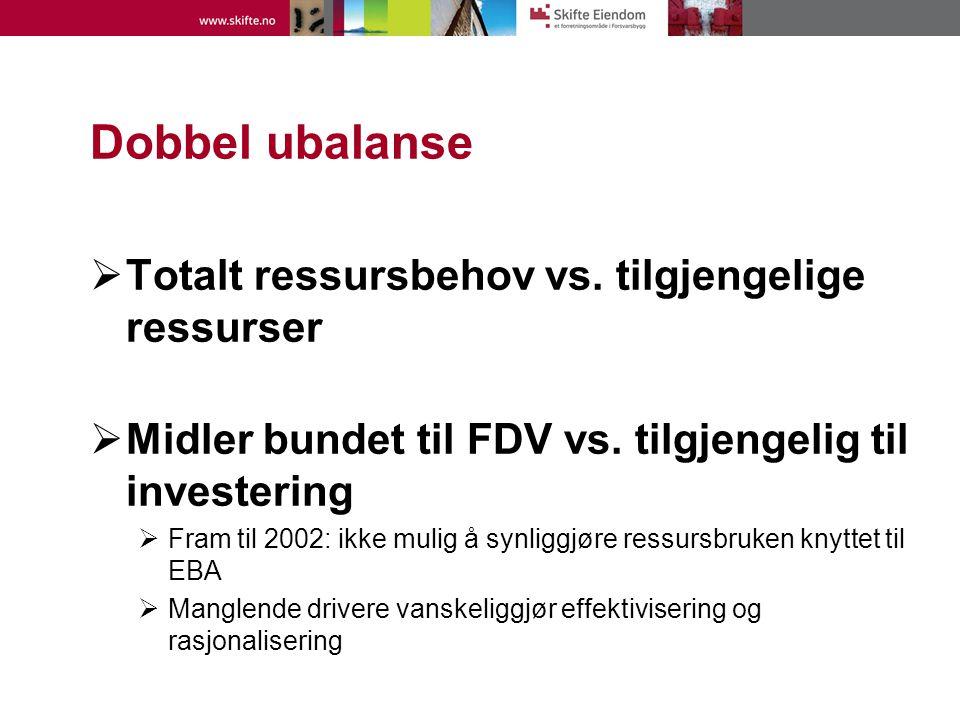 Dobbel ubalanse  Totalt ressursbehov vs. tilgjengelige ressurser  Midler bundet til FDV vs. tilgjengelig til investering  Fram til 2002: ikke mulig