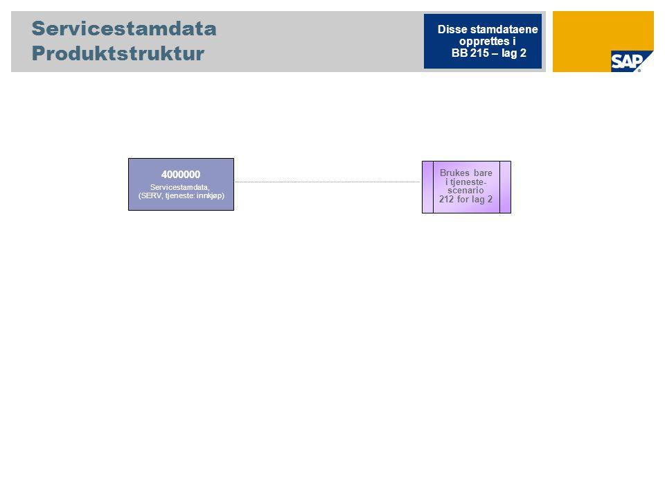 Servicestamdata Produktstruktur 4000000 Servicestamdata, (SERV, tjeneste: innkjøp) Disse stamdataene opprettes i BB 215 – lag 2 Brukes bare i tjeneste- scenario 212 for lag 2