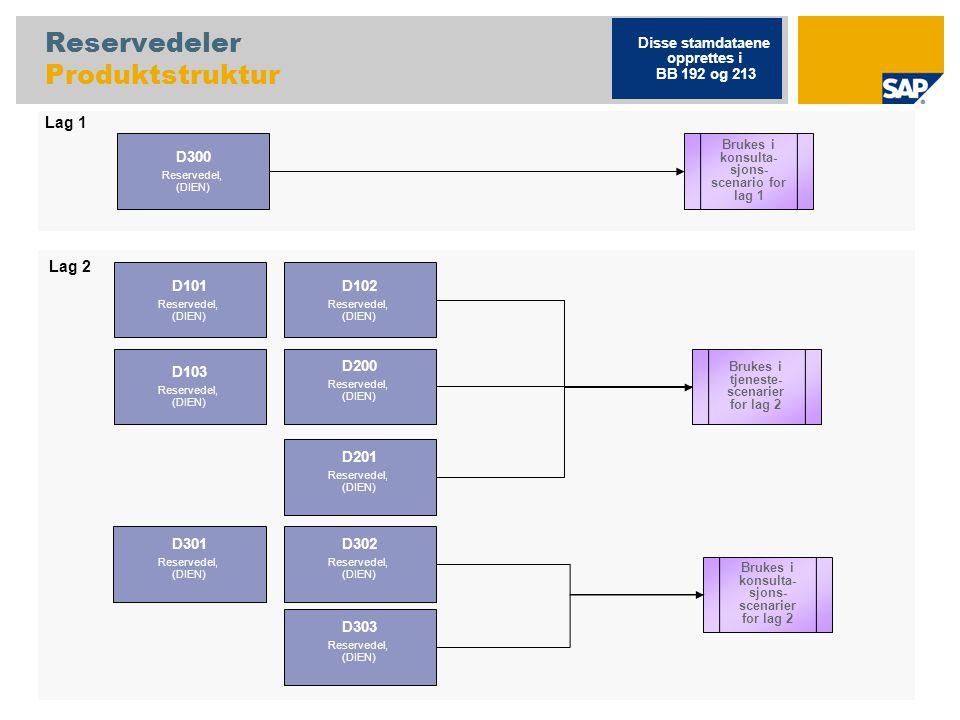 Reservedeler Produktstruktur D300 Reservedel, (DIEN) D102 Reservedel, (DIEN) D103 Reservedel, (DIEN) D200 Reservedel, (DIEN) Brukes i tjeneste- scenarier for lag 2 Disse stamdataene opprettes i BB 192 og 213 Brukes i konsulta- sjons- scenario for lag 1 D101 Reservedel, (DIEN) Brukes i konsulta- sjons- scenarier for lag 2 Lag 1 Lag 2 D201 Reservedel, (DIEN) D301 Reservedel, (DIEN) D303 Reservedel, (DIEN) D302 Reservedel, (DIEN)