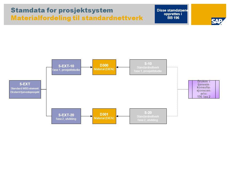 Stamdata for prosjektsystem Materialfordeling til standardnettverk S-EXT Standard WBS-element Eksternt tjenesteprosjekt Disse stamdataene opprettes i BB 196 S-EXT-10 fase 1, prosjektstudie S-EXT-20 fase 2, utvikling S-10 Standardnettverk fase 1, prosjektstudie D300 Material (DIEN) D301 Material (DIEN) S-20 Standardnettverk fase 2, utvikling Brukes i tjeneste- konsulta- sjonscen- ario: 196 lag 2