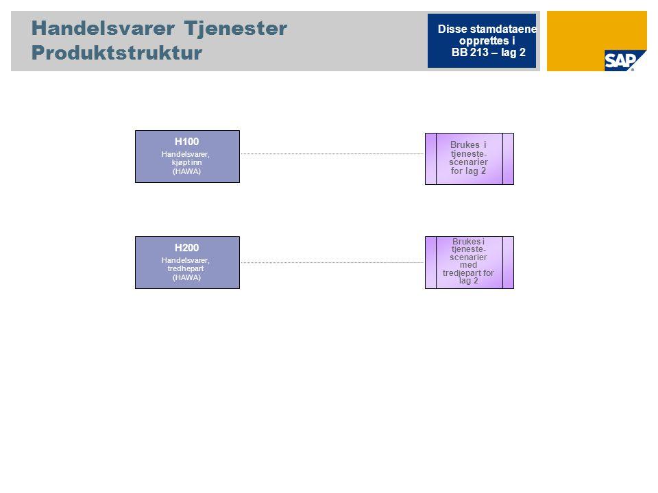 Handelsvarer Tjenester Produktstruktur H100 Handelsvarer, kjøpt inn (HAWA) Brukes i tjeneste- scenarier med tredjepart for lag 2 Disse stamdataene opprettes i BB 213 – lag 2 Brukes i tjeneste- scenarier for lag 2 H200 Handelsvarer, tredhepart (HAWA)