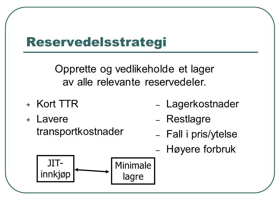 Reservedelsstrategi + Kort TTR + Lavere transportkostnader – Lagerkostnader – Restlagre – Fall i pris/ytelse – Høyere forbruk JIT- innkjøp Minimale lagre Opprette og vedlikeholde et lager av alle relevante reservedeler.