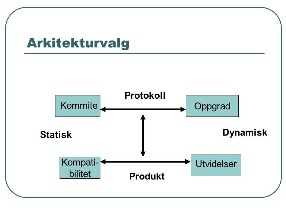 Arkitekturvalg Oppgrad Kompati- bilitet Kommite Protokoll Statisk Utvidelser Dynamisk Produkt