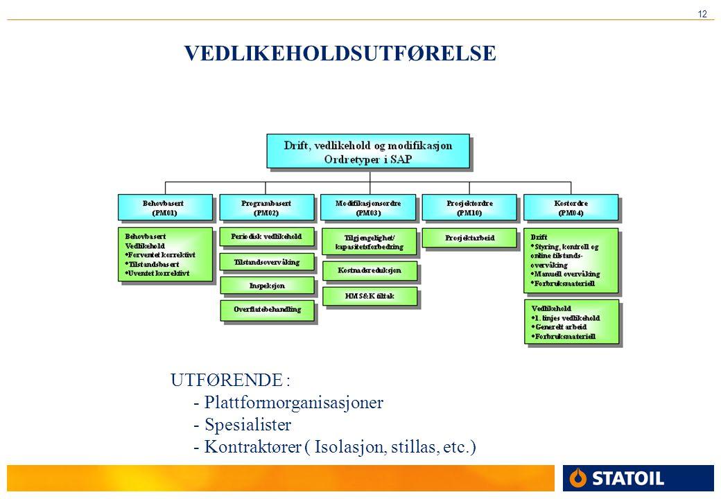 12 VEDLIKEHOLDSUTFØRELSE UTFØRENDE : - Plattformorganisasjoner - Spesialister - Kontraktører ( Isolasjon, stillas, etc.)