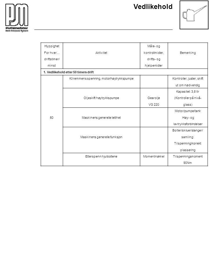 Vedlikehold Hyppighet Måle- og For hver…Aktivitetkontrollmidler,Bemerking driftstimer/ drifts- og minst hjelpemidler 1. Vedlikehold etter 50 timers dr