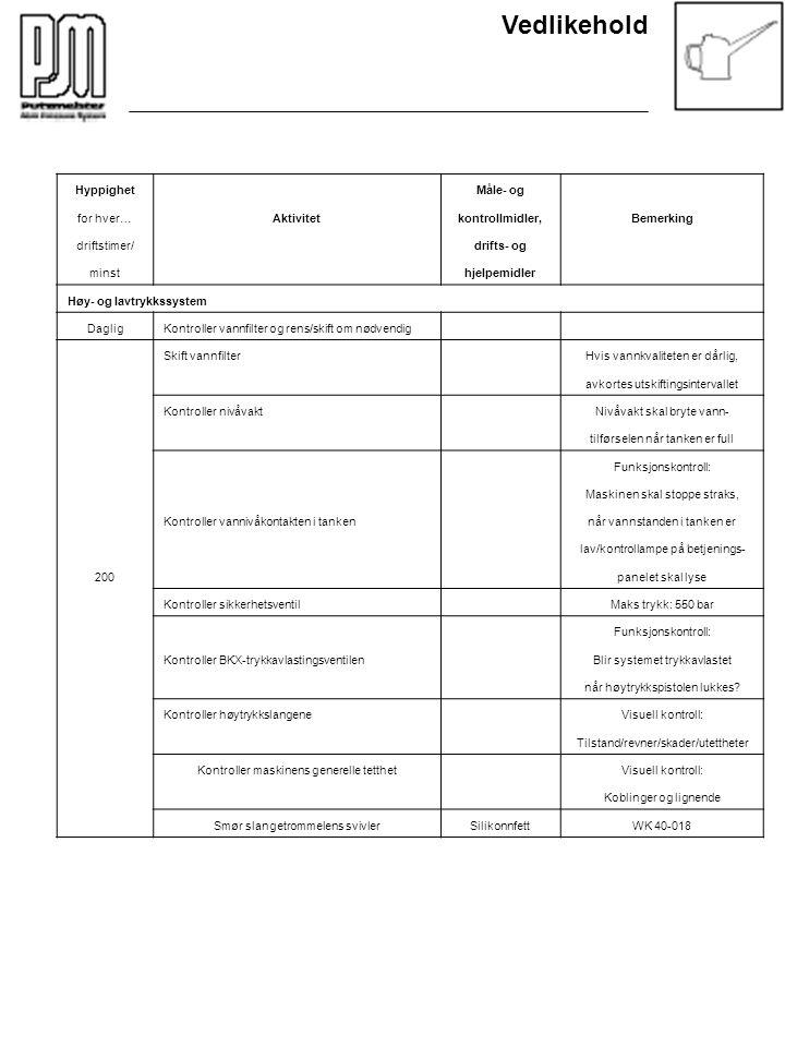 Vedlikehold Hyppighet Måle- og for hver…Aktivitetkontrollmidler,Bemerking driftstimer/ drifts- og minst hjelpemidler Høy- og lavtrykkssystem DagligKon