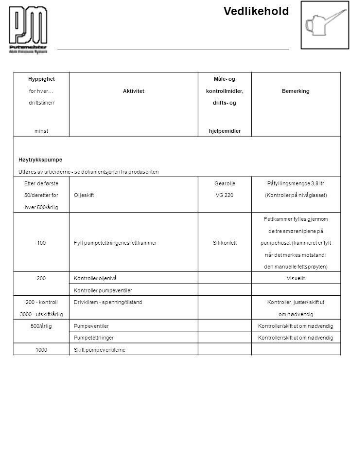 Vedlikehold Hyppighet Måle- og for hver…Aktivitetkontrollmidler,Bemerking driftstimer/ drifts- og minst hjelpemidler Høytrykkspumpe Utføres av arbeide