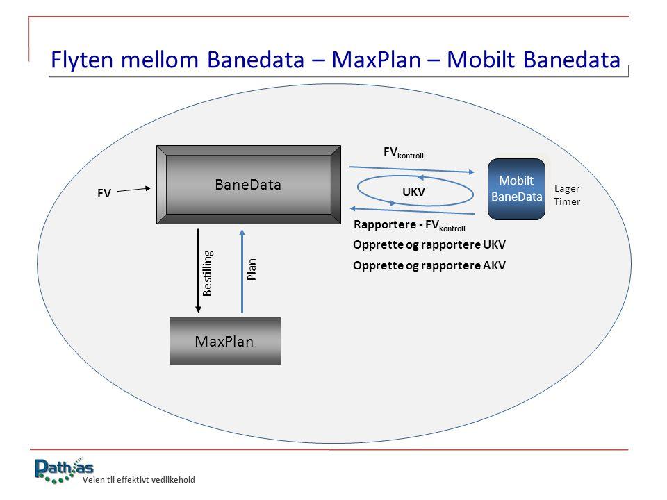Veien til effektivt vedlikehold Flyten mellom Banedata – MaxPlan – Mobilt Banedata Rapportere - FV kontroll BaneData FV Mobilt BaneData Mobilt BaneDat
