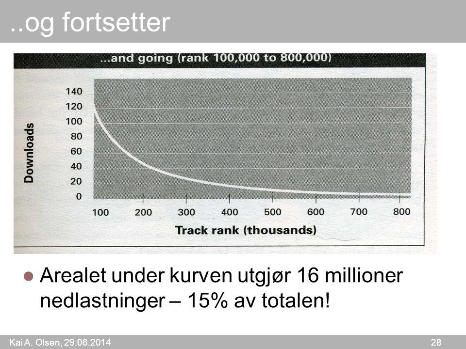 Kai A. Olsen, 29.06.2014 28..og fortsetter  Arealet under kurven utgjør 16 millioner nedlastninger – 15% av totalen!
