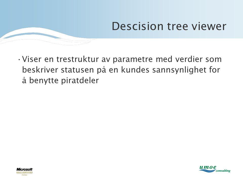 •Viser en trestruktur av parametre med verdier som beskriver statusen på en kundes sannsynlighet for å benytte piratdeler