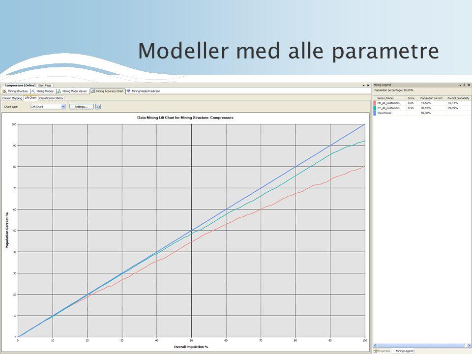 Modeller med alle parametre