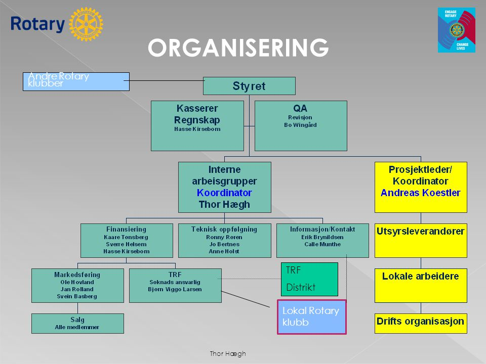Andre Rotary klubber Lokal Rotary klubb TRF Distrikt ORGANISERING Thor Hægh