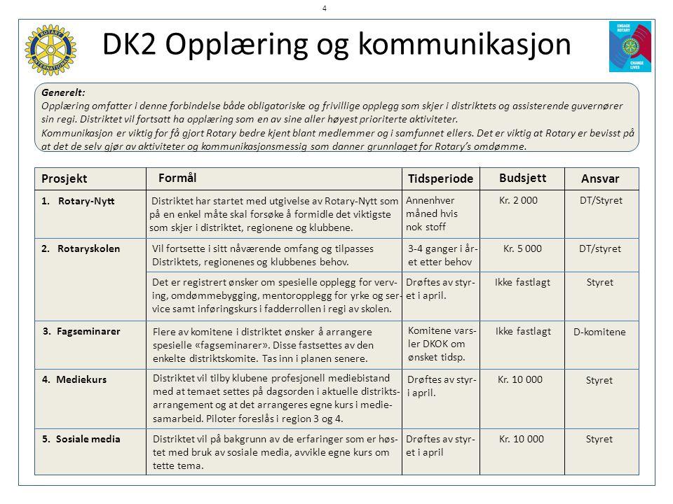 DK2 Opplæring og kommunikasjon Generelt: Opplæring omfatter i denne forbindelse både obligatoriske og frivillige opplegg som skjer i distriktets og as