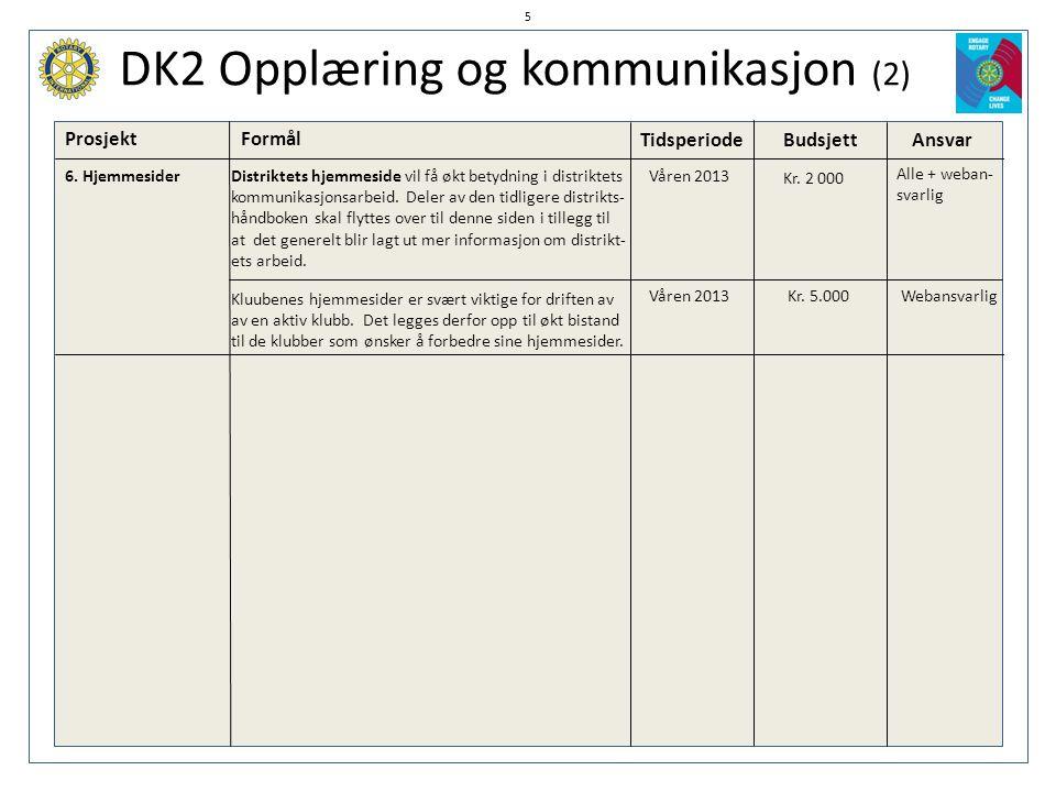 DK2 Opplæring og kommunikasjon (2) ProsjektFormål TidsperiodeBudsjett Ansvar 6. HjemmesiderDistriktets hjemmeside vil få økt betydning i distriktets k