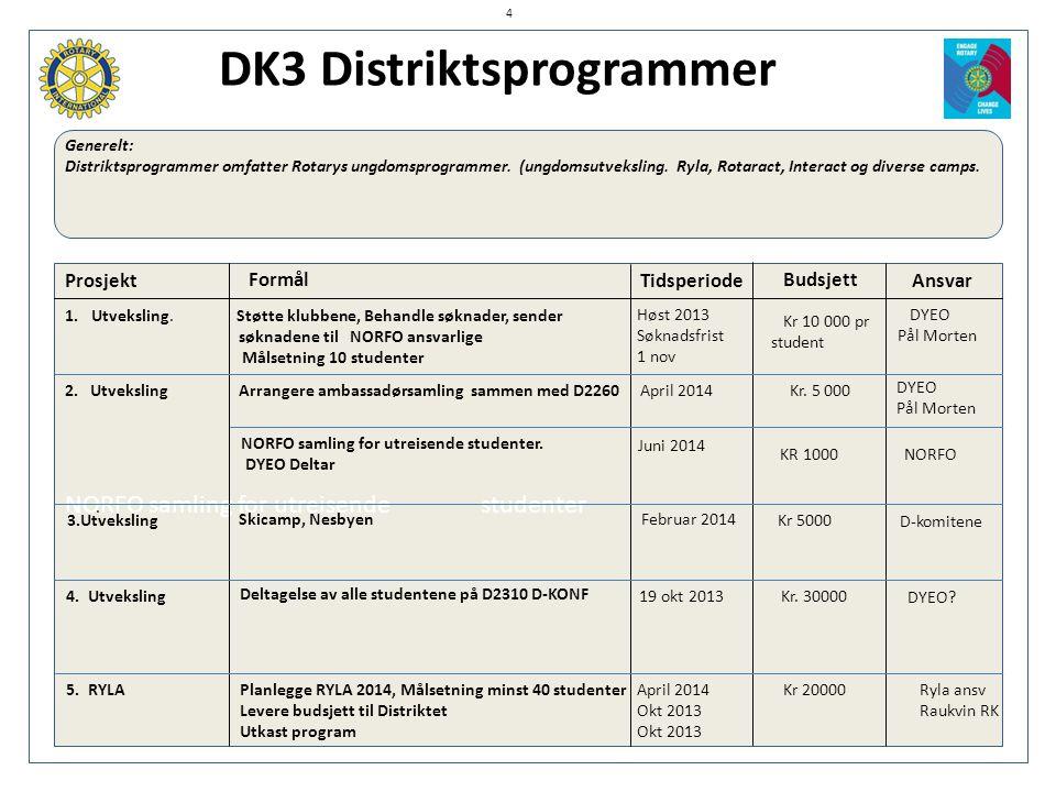 DK3 Distriktsprogrammer Generelt: Distriktsprogrammer omfatter Rotarys ungdomsprogrammer. (ungdomsutveksling. Ryla, Rotaract, Interact og diverse camp