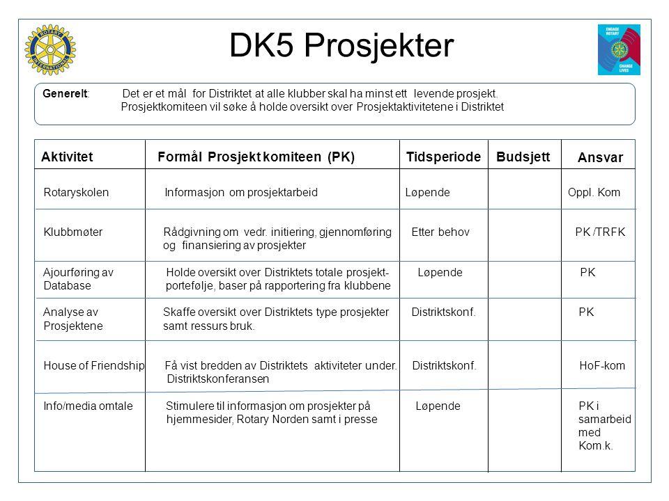 DK5 Prosjekter Generelt: Det er et mål for Distriktet at alle klubber skal ha minst ett levende prosjekt. Prosjektkomiteen vil søke å holde oversikt o