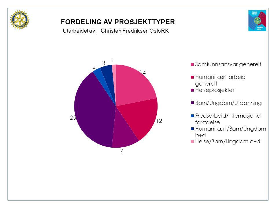 FORDELING AV PROSJEKTTYPER Utarbeidet av. Christen Fredriksen OsloRK