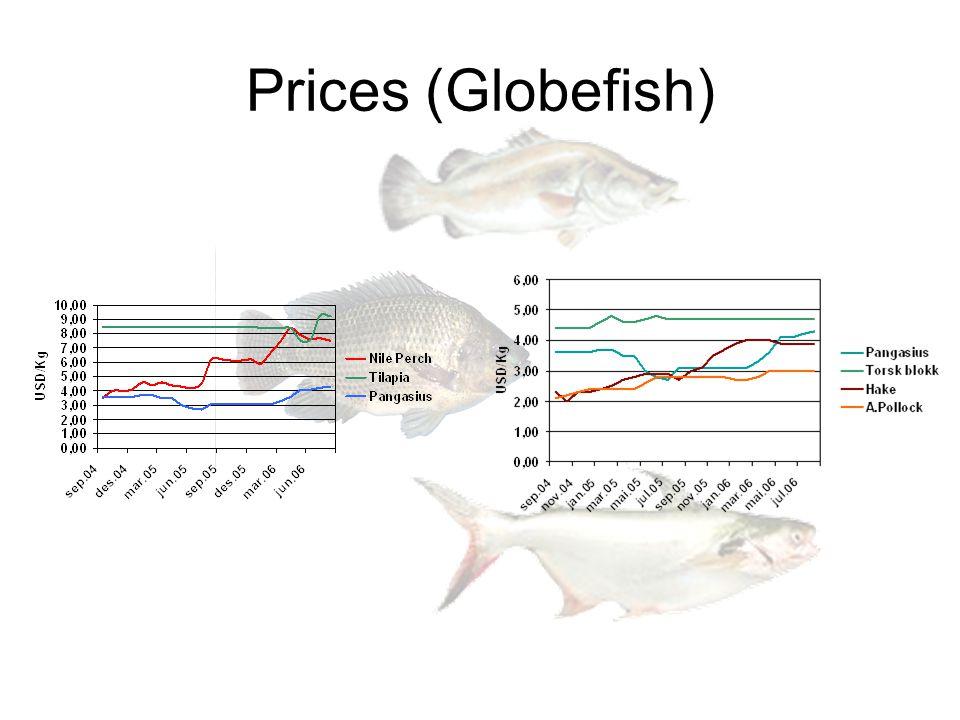 Prices and volume Tilapia Pangasius Nile perch Cod Fresh Haddock Sei Cod frozen fillet block Pollock Hake Hake-fresh