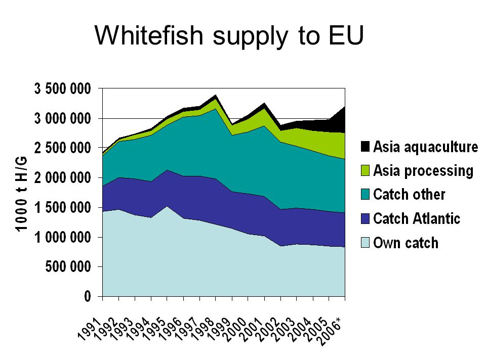 Whitefish supply to EU