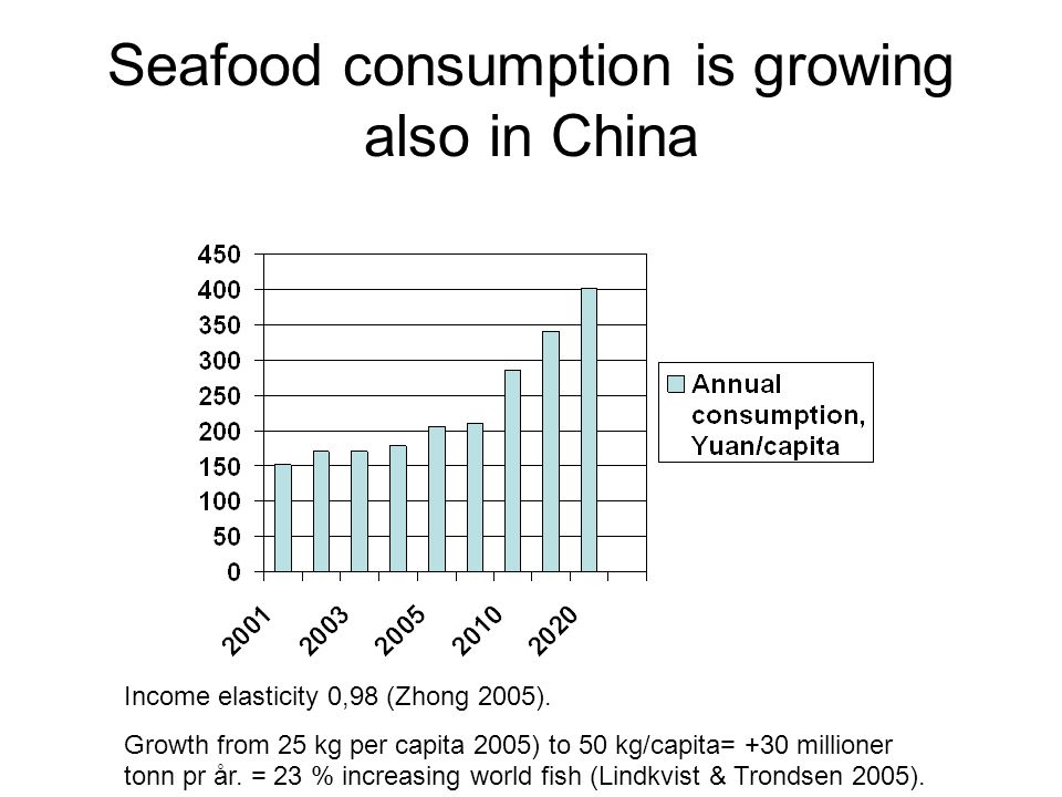Seafood consumption is growing also in China Income elasticity 0,98 (Zhong 2005).