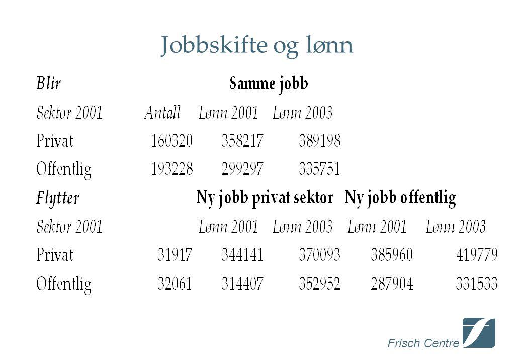 Frisch Centre Jobbskifte og lønn