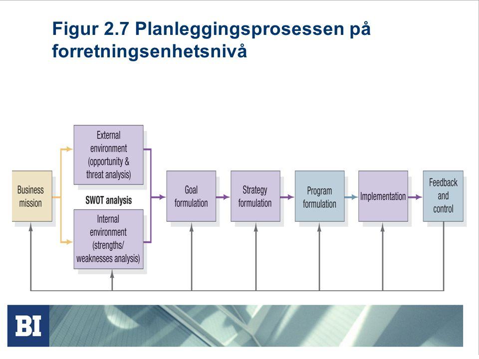Figur 2.7 Planleggingsprosessen på forretningsenhetsnivå