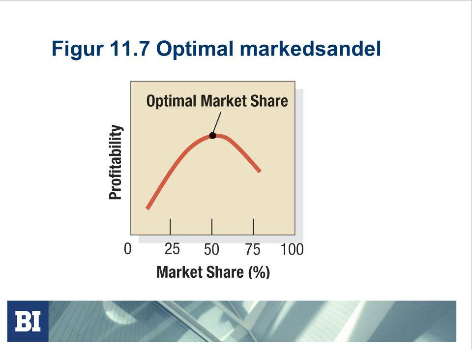 Figur 11.7 Optimal markedsandel