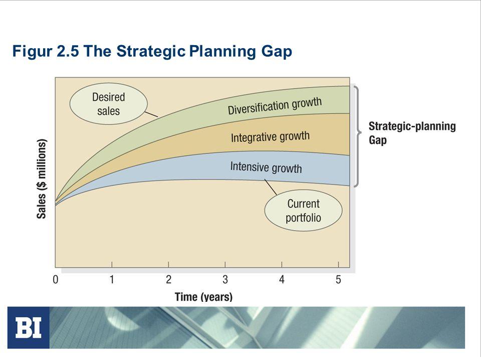 Figur 2.6 Ansoffs Product-Market Expansion Grid
