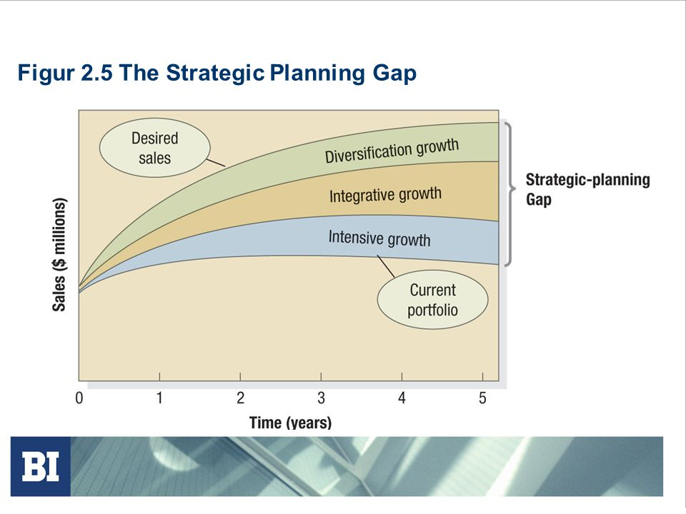 Figur 2.5 The Strategic Planning Gap