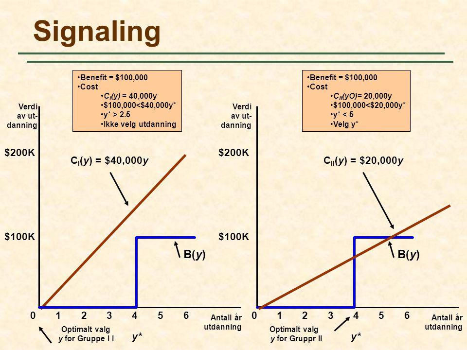 Signaling i arbeidsmarkedet Antall år utdanning Verdi av ut- danning 0 $100K Verdi av ut- danning Antall år utdanning 1234560123456 $200K $100K $200K