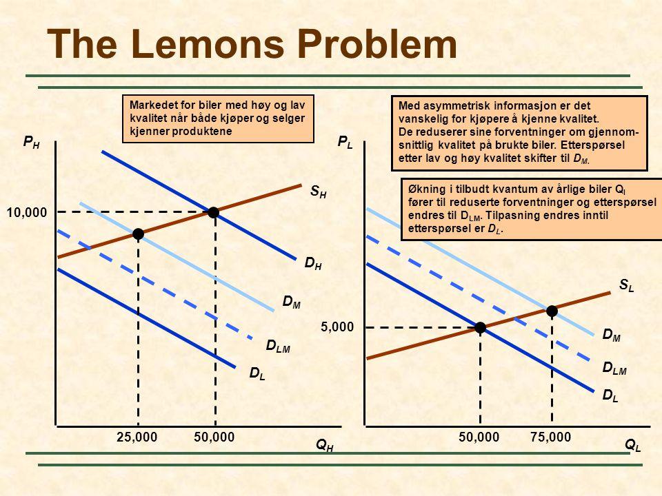 Chapter 17Slide 6 The market for lemons  Bare selgeren vet om bilen er en plum eller en lemon  Kjøperne vil ikke by 10 000 for en bil siden halvpart