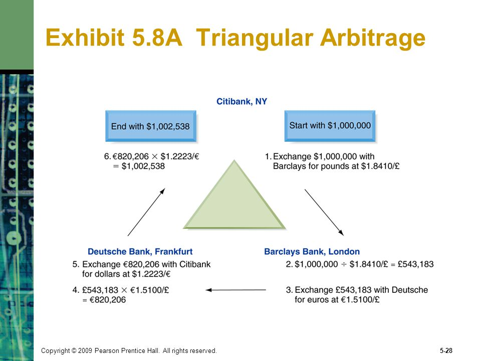 Copyright © 2009 Pearson Prentice Hall. All rights reserved.5-28 Exhibit 5.8A Triangular Arbitrage