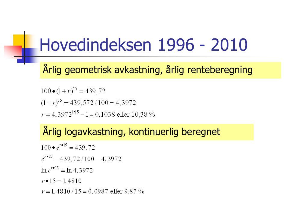 Hovedindeksen 1996 - 2010 Årlig logavkastning, kontinuerlig beregnet Årlig geometrisk avkastning, årlig renteberegning
