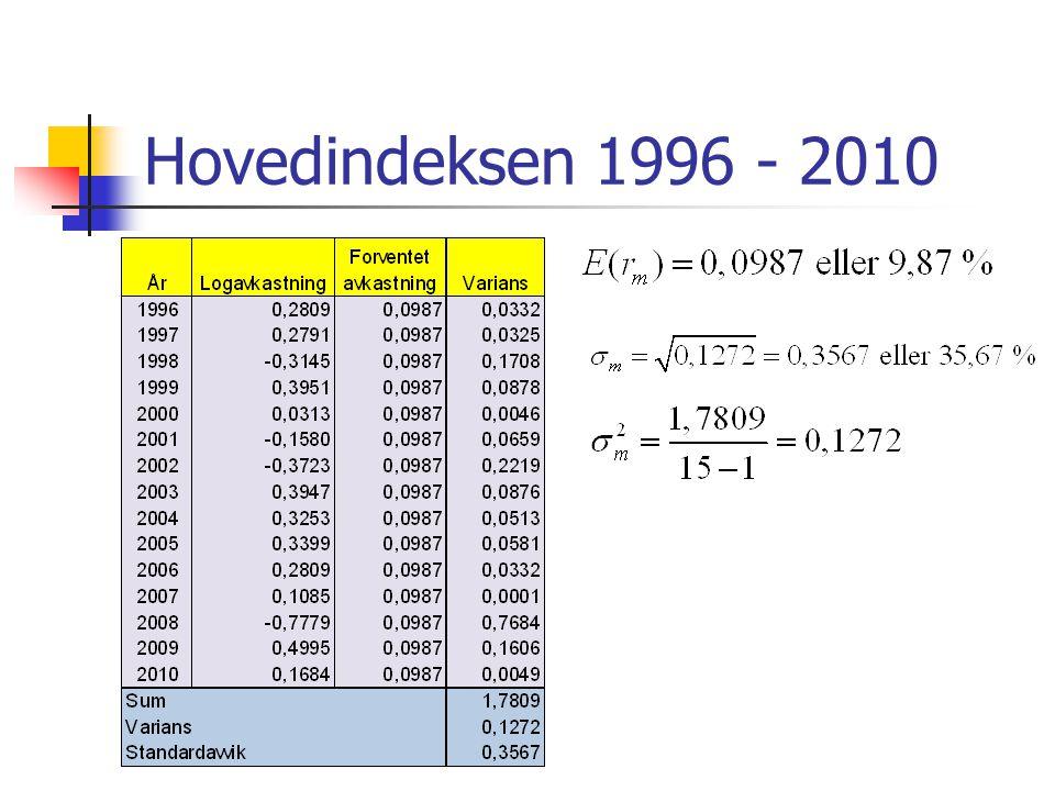 Hovedindeksen 1996 - 2010