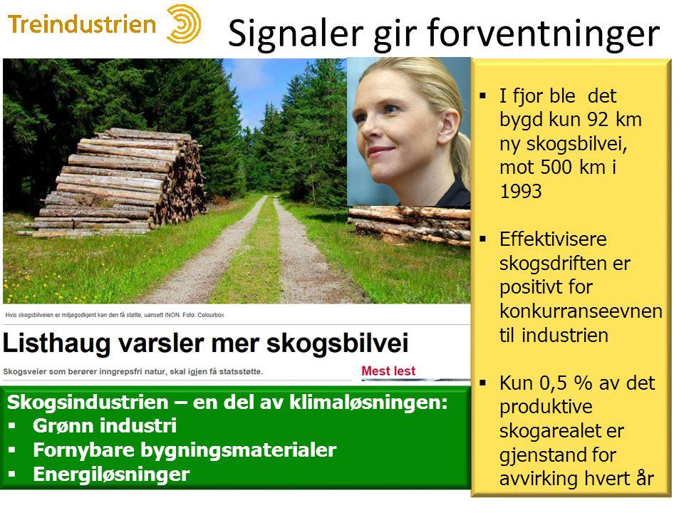 Signaler gir forventninger 20  I fjor ble det bygd kun 92 km ny skogsbilvei, mot 500 km i 1993  Effektivisere skogsdriften er positivt for konkurranseevnen til industrien  Kun 0,5 % av det produktive skogarealet er gjenstand for avvirking hvert år Skogsindustrien – en del av klimaløsningen:  Grønn industri  Fornybare bygningsmaterialer  Energiløsninger