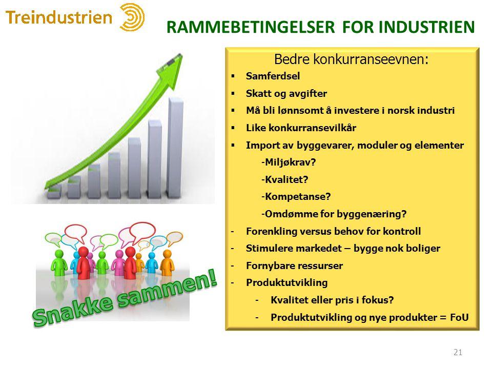 RAMMEBETINGELSER FOR INDUSTRIEN 21 Bedre konkurranseevnen:  Samferdsel  Skatt og avgifter  Må bli lønnsomt å investere i norsk industri  Like konkurransevilkår  Import av byggevarer, moduler og elementer -Miljøkrav.