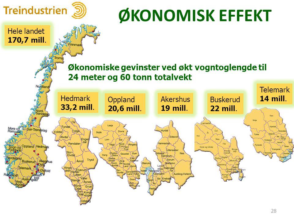 ØKONOMISK EFFEKT 28 Hedmark 33,2 mill. Oppland 20,6 mill. Hele landet 170,7 mill. Økonomiske gevinster ved økt vogntoglengde til 24 meter og 60 tonn t